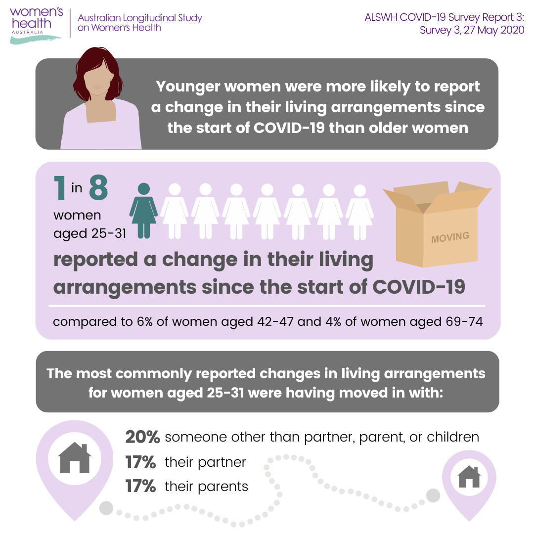 Infographic: 1 in 8 young women have changed their living arragements during the pandemic
