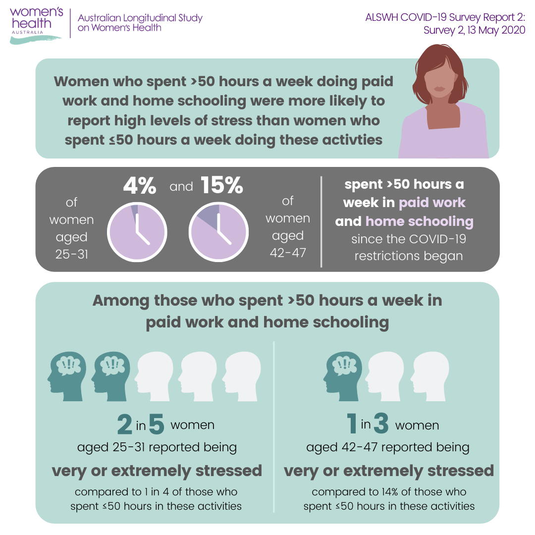 ALSWH COVID-19 Survey 2, Report 2 infographic on home schooling
