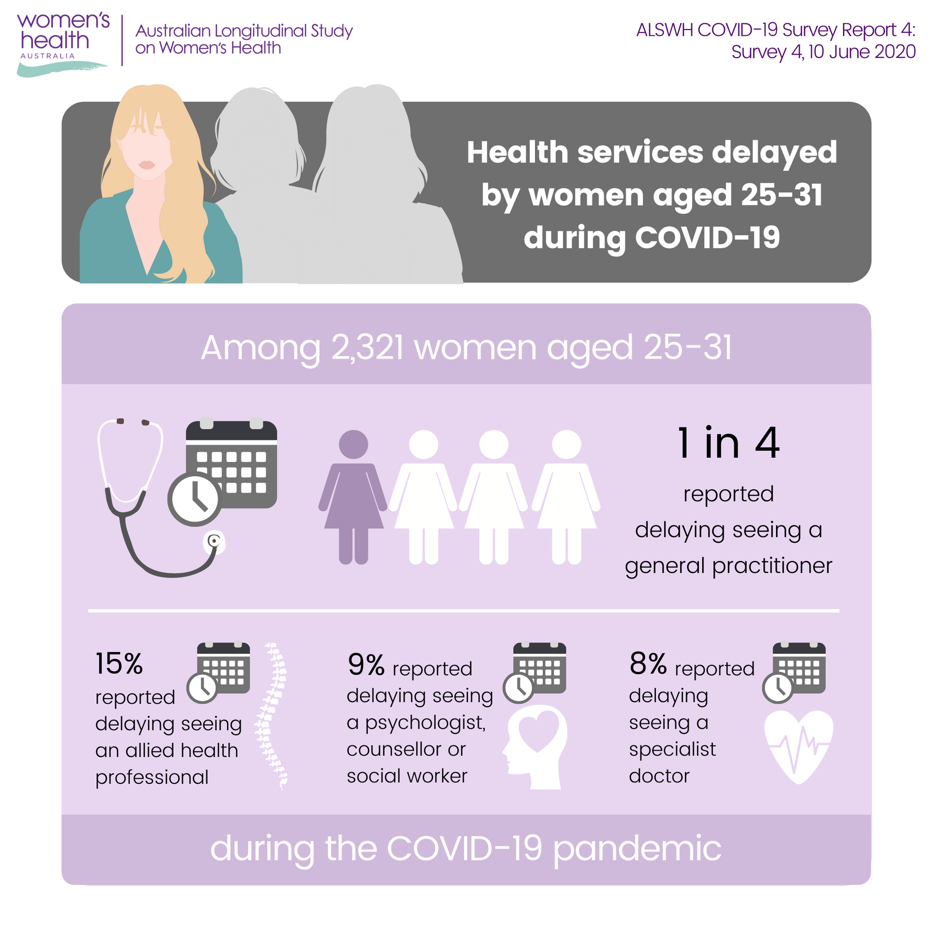 Infographic for ALSWH COVID-19 Survey 4 - 1 in 4 women aged 25-31 delayed seeing a general practitioner
